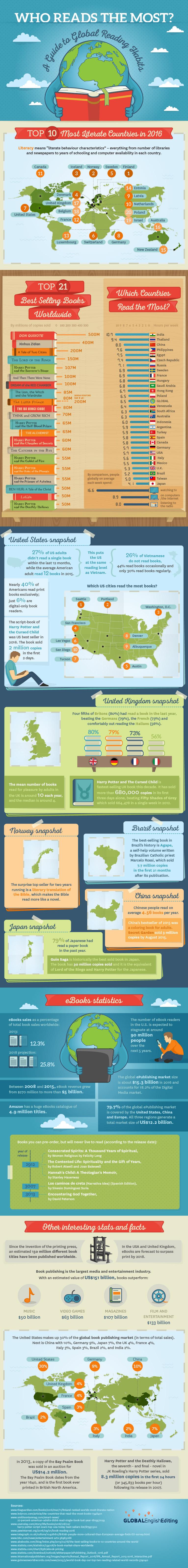 infografica lettura e lettori nel mondo